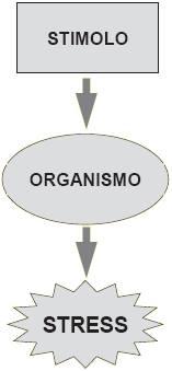 stimolo-organismo-stress